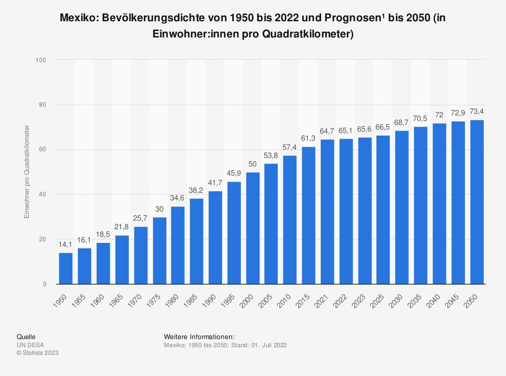 Statistik: Mexiko: Bevölkerungsdichte von 2008 bis 2018 (in Einwohner pro Quadratkilometer) | Statista