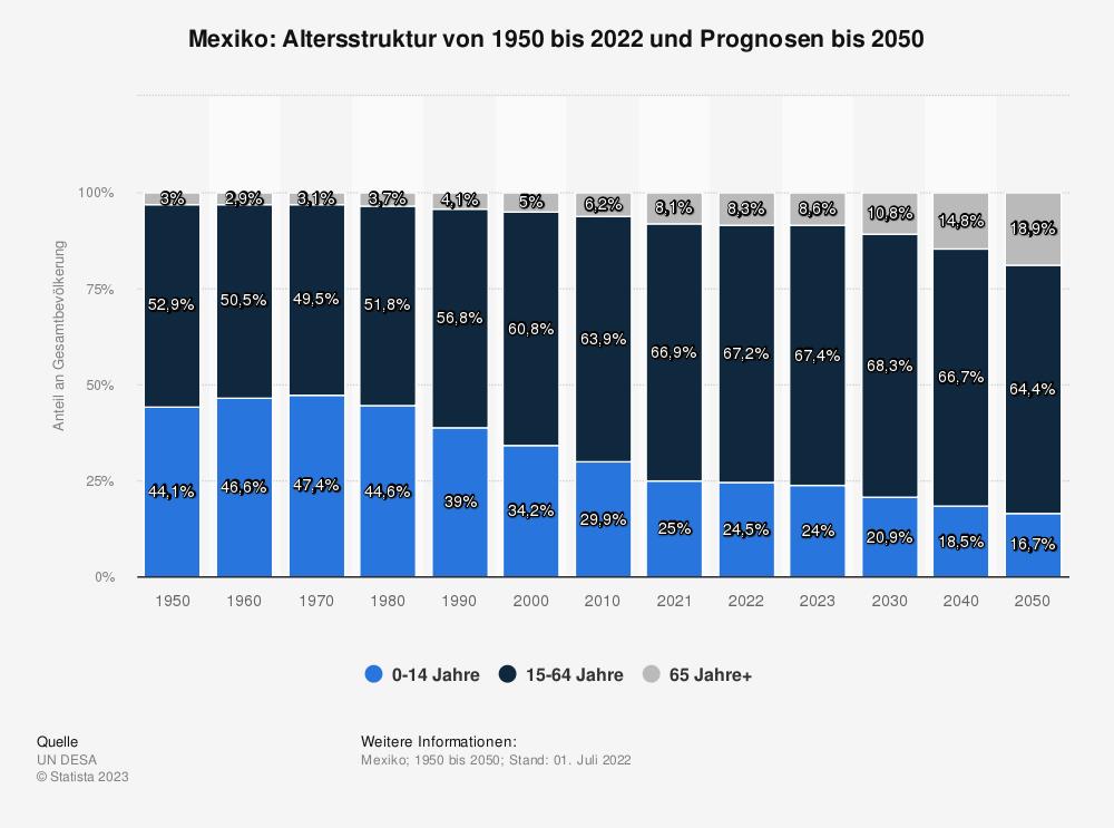 Statistik: Mexiko: Altersstruktur von 2007 bis 2017 | Statista