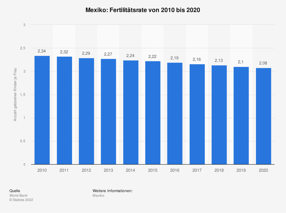 Statistik: Mexiko: Fertilitätsrate von 2007 bis 2017 | Statista