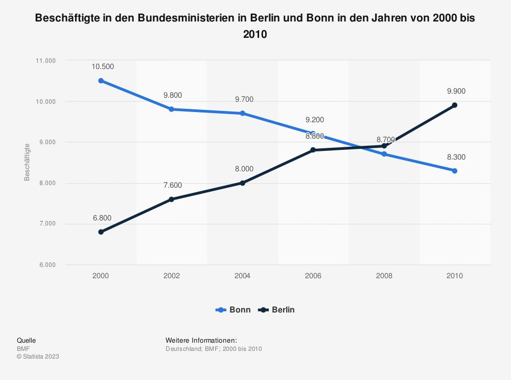 Statistik: Beschäftigte in den Bundesministerien in Berlin und Bonn in den Jahren von 2000 bis 2010   Statista