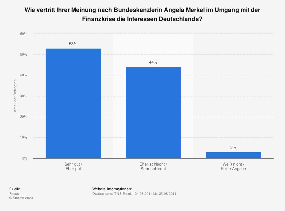 Statistik: Wie vertritt Ihrer Meinung nach Bundeskanzlerin Angela Merkel im Umgang mit der Finanzkrise die Interessen Deutschlands? | Statista