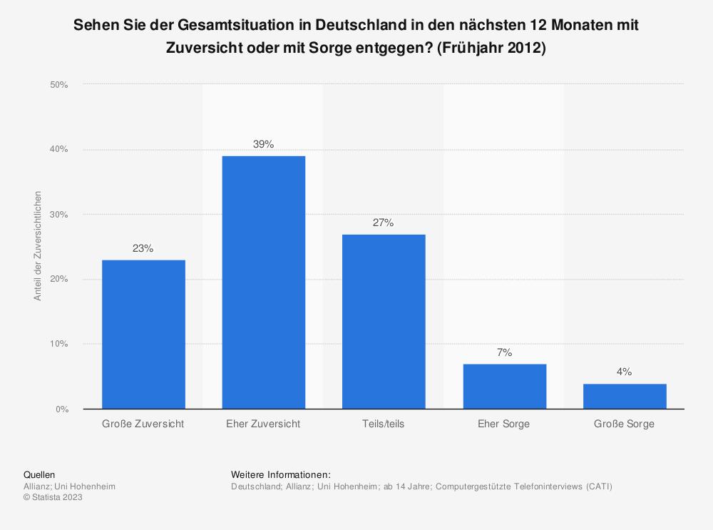 Statistik: Sehen Sie der Gesamtsituation in Deutschland in den nächsten 12 Monaten mit Zuversicht oder mit Sorge entgegen? (Frühjahr 2012) | Statista
