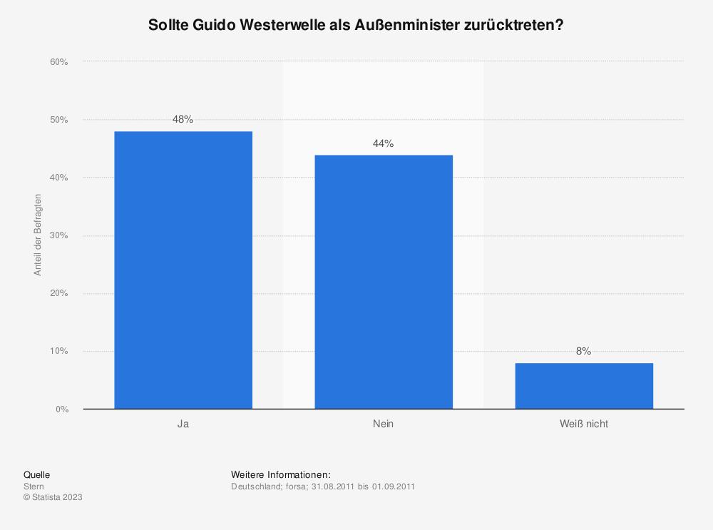 Statistik: Sollte Guido Westerwelle als Außenminister zurücktreten? | Statista