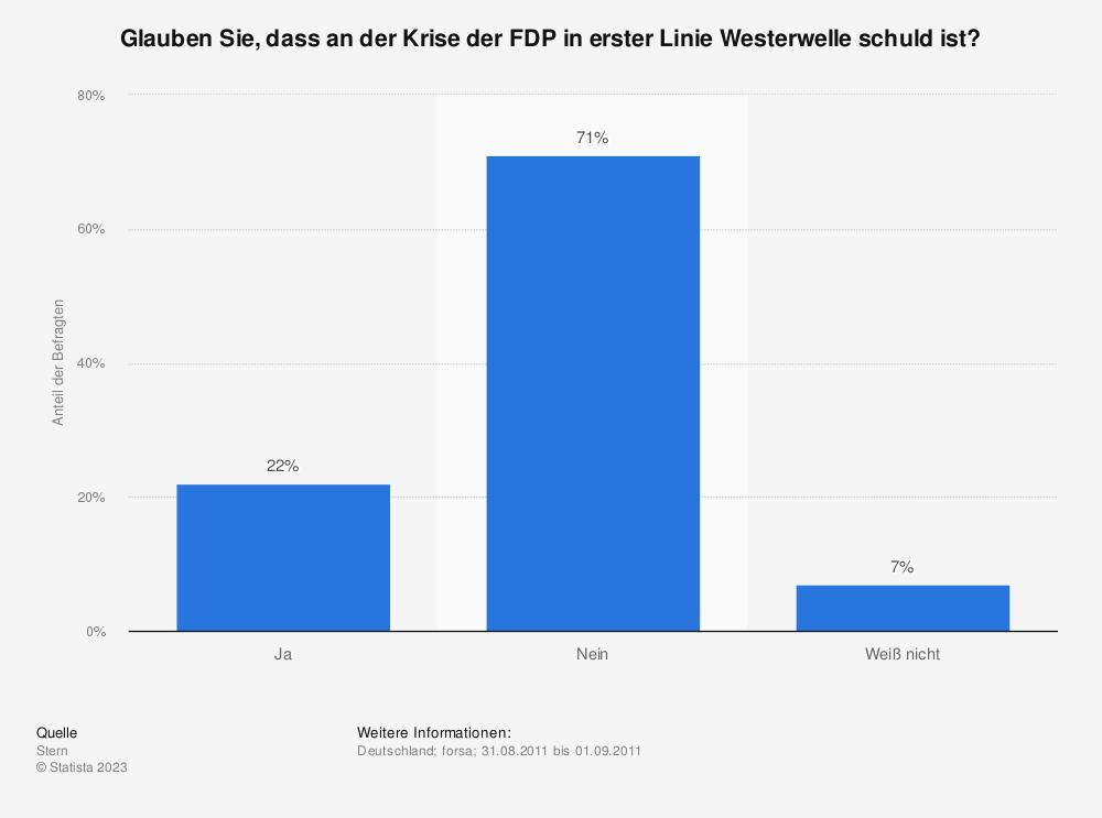 Statistik: Glauben Sie, dass an der Krise der FDP in erster Linie Westerwelle schuld ist? | Statista