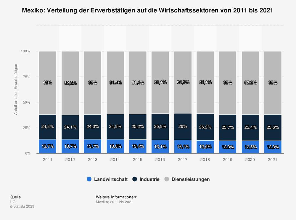 Statistik: Mexiko: Verteilung der Erwerbstätigen auf die Wirtschaftssektoren von 2008 bis 2018 | Statista