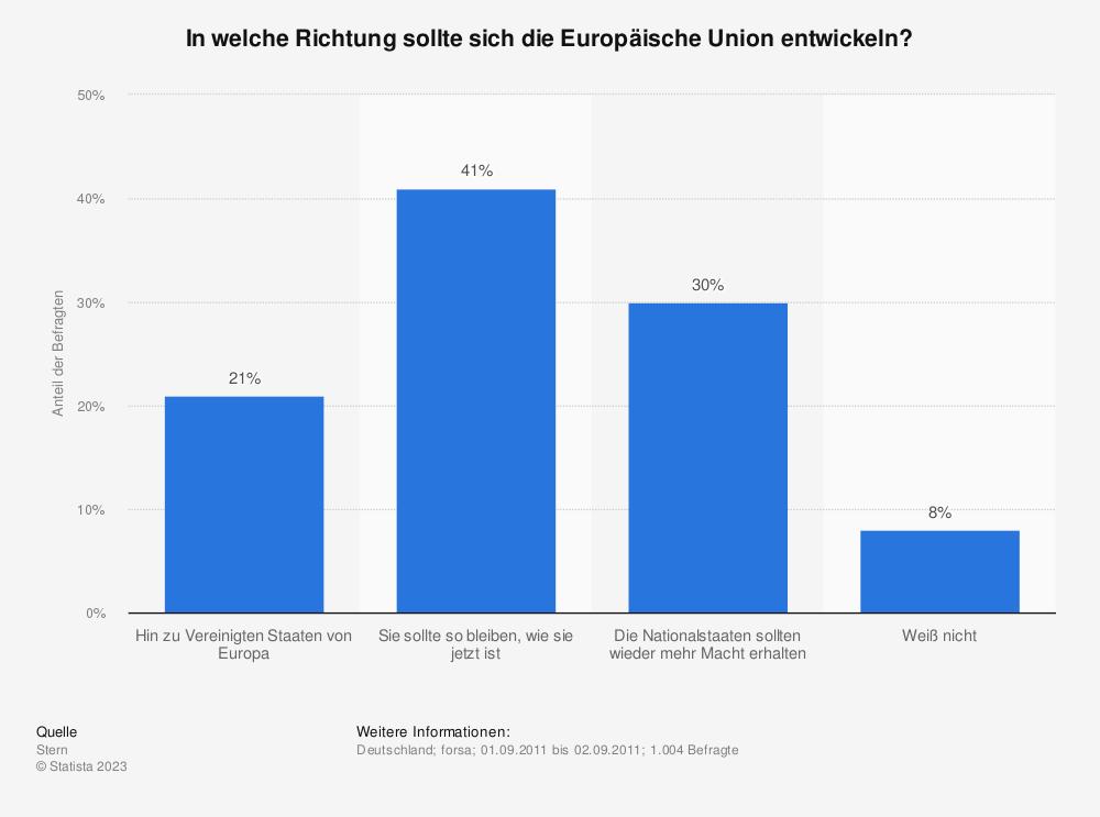 Statistik: In welche Richtung sollte sich die Europäische Union entwickeln? | Statista