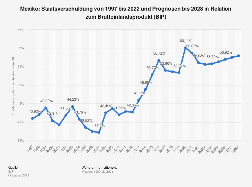 Statistik: Mexiko: Staatsverschuldung von 2008 bis 2018 in Relation zum Bruttoinlandsprodukt (BIP) | Statista