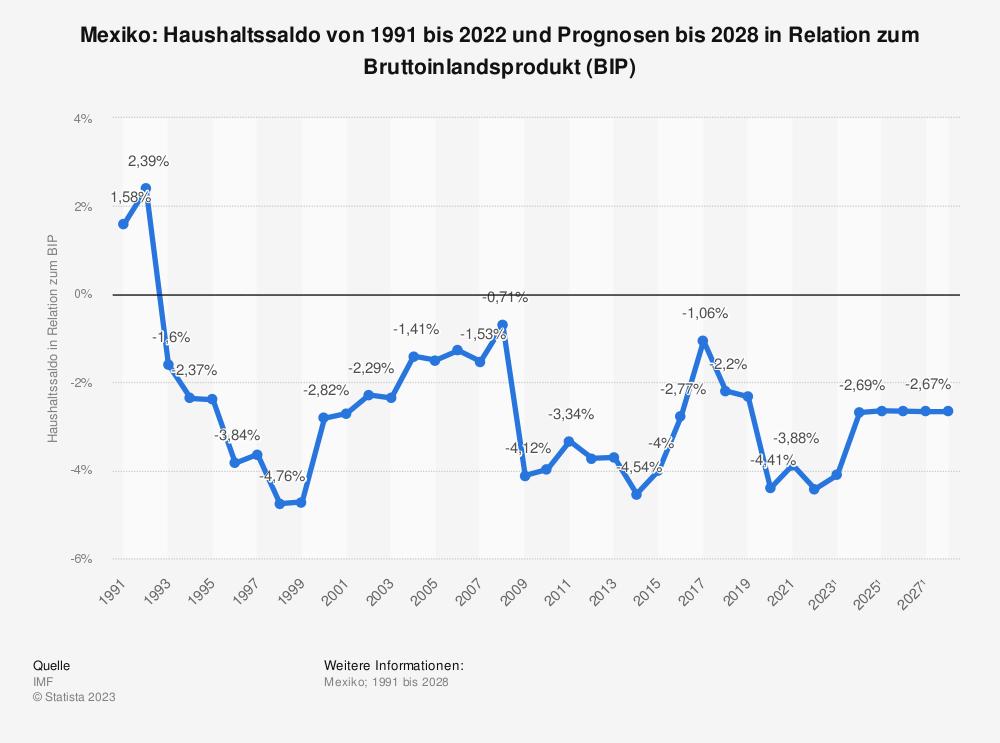 Statistik: Mexiko: Haushaltssaldo von 1990 bis 2018 und Prognosen bis 2024 in Relation zum Bruttoinlandsprodukt (BIP) | Statista