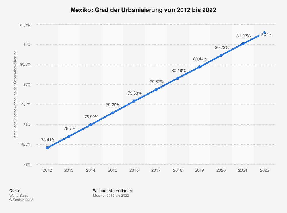 Statistik: Mexiko: Grad der Urbanisierung von 2007 bis 2017 | Statista