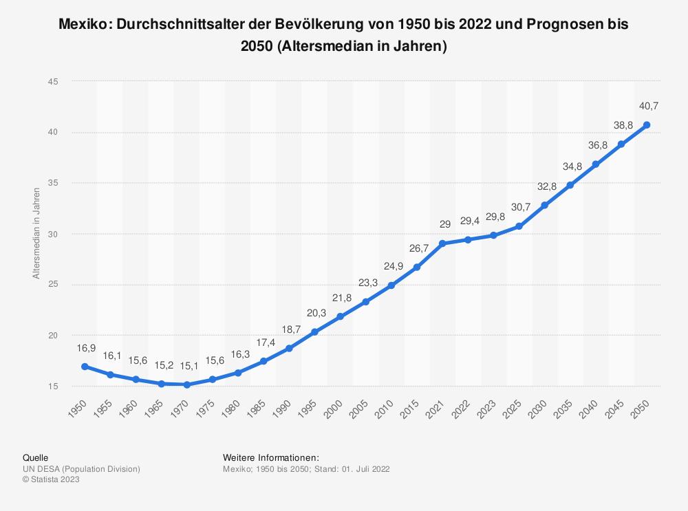 Statistik: Mexiko: Durchschnittsalter der Bevölkerung von 1950 bis 2020 und Prognosen bis 2050 (Altersmedian in Jahren) | Statista