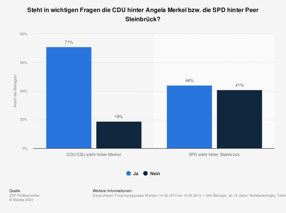 Statistik: Steht in wichtigen Fragen die CDU hinter Angela Merkel bzw. die SPD hinter Peer Steinbrück? | Statista