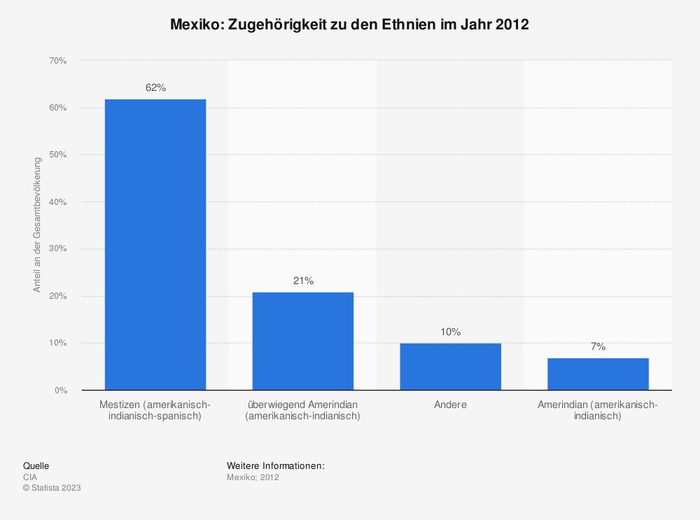 Statistik: Mexiko: Zugehörigkeit zu den Ethnien im Jahr 2012 | Statista