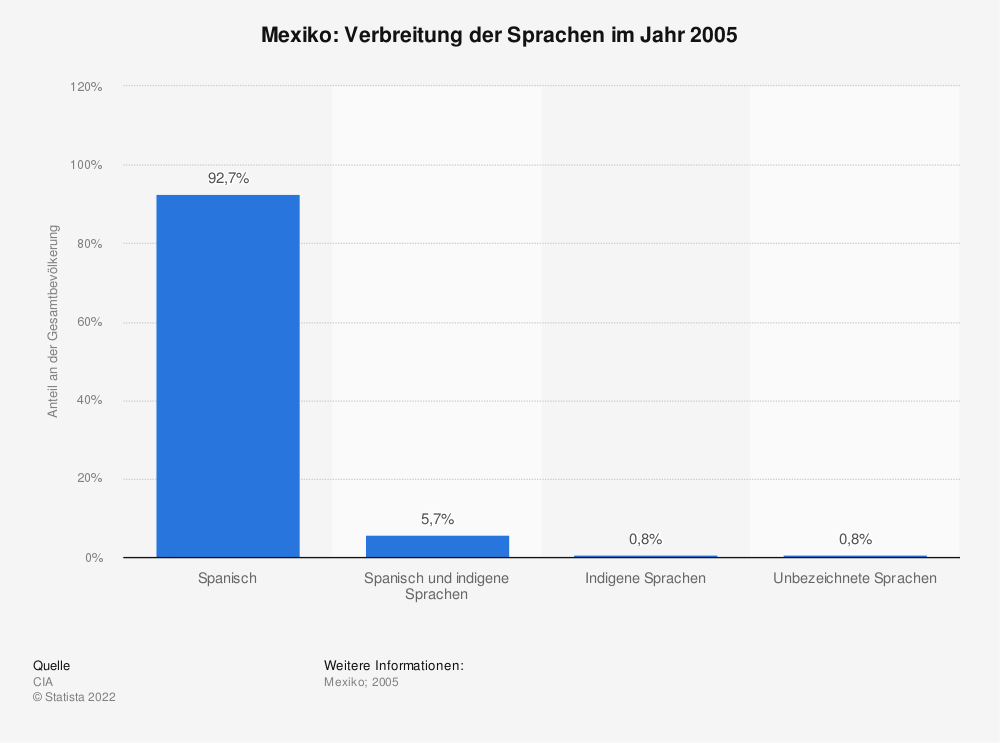 Statistik: Mexiko: Verbreitung der Sprachen im Jahr 2005 | Statista