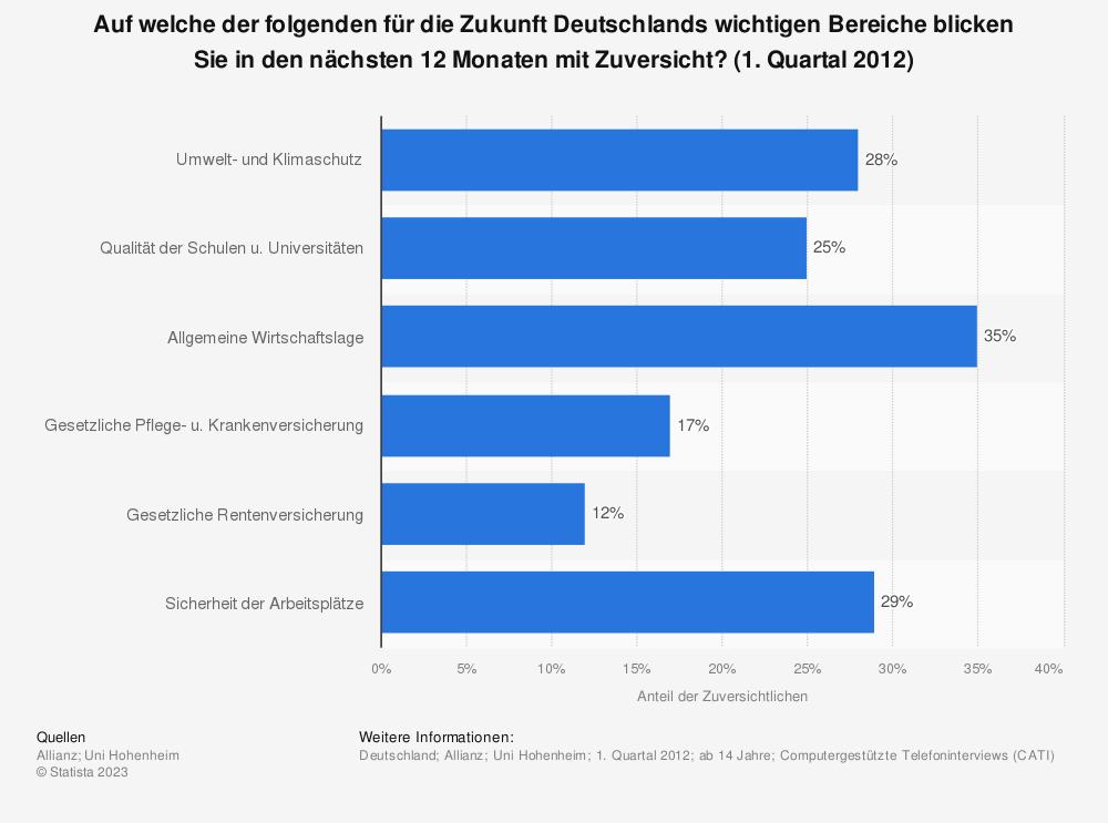Statistik: Auf welche der folgenden für die Zukunft Deutschlands wichtigen Bereiche blicken Sie in den nächsten 12 Monaten mit Zuversicht? (1. Quartal 2012) | Statista