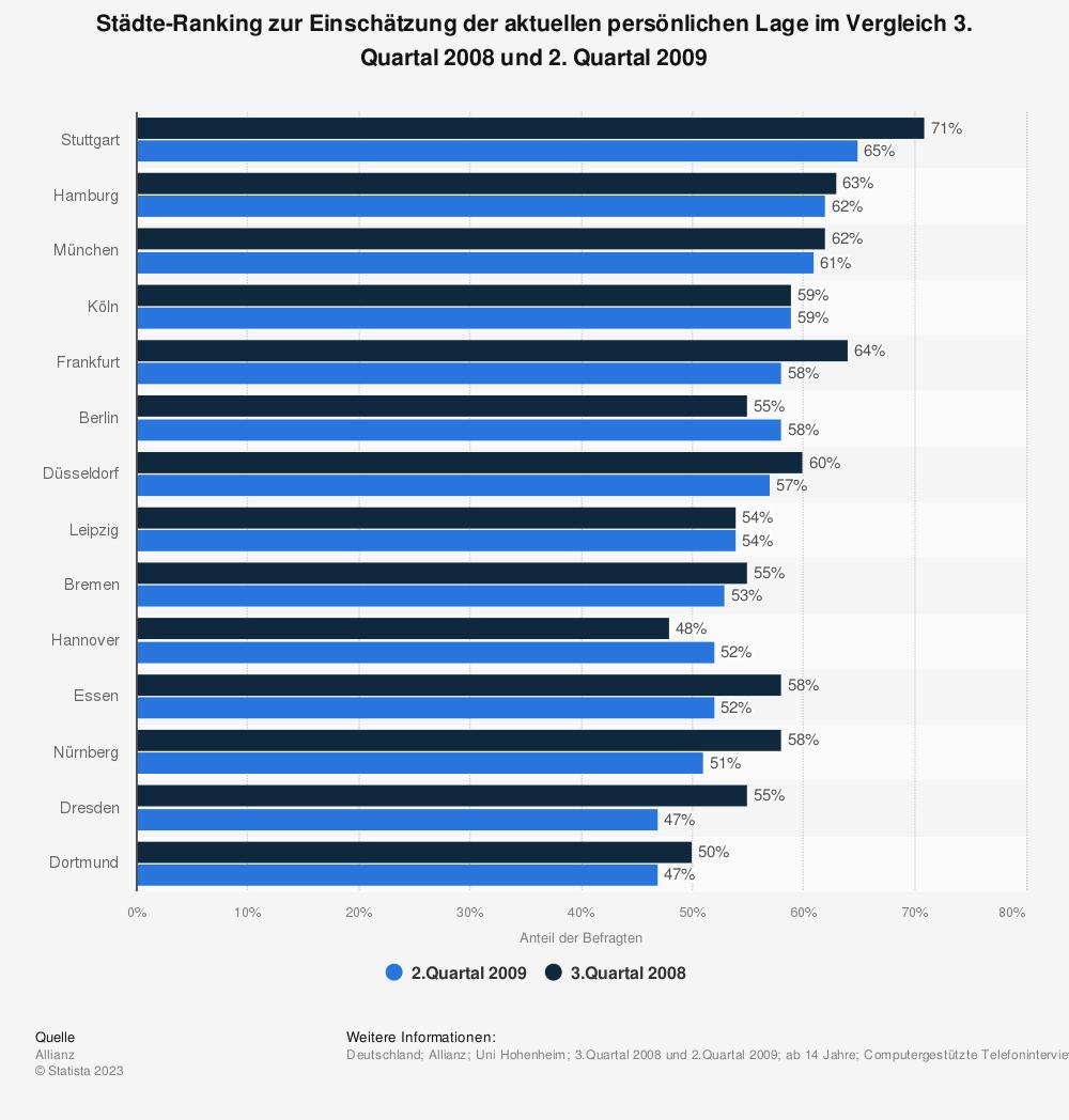 Statistik: Städte-Ranking zur Einschätzung der aktuellen persönlichen Lage im Vergleich 3. Quartal 2008 und 2. Quartal 2009 | Statista