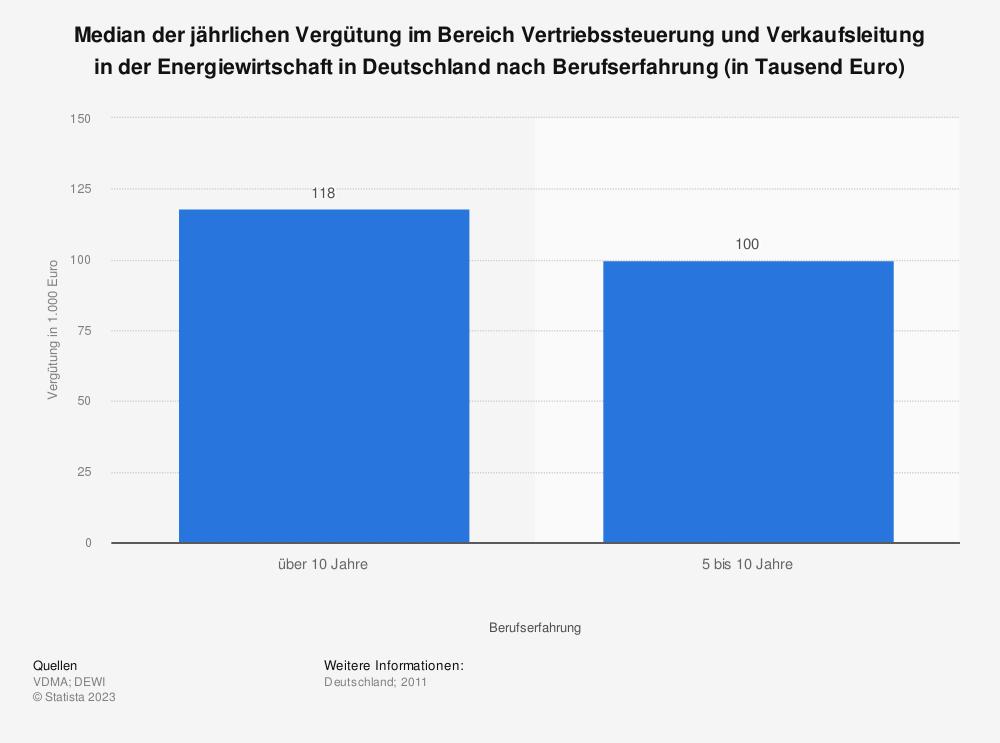 Statistik: Median der jährlichen Vergütung im Bereich Vertriebssteuerung und Verkaufsleitung in der Energiewirtschaft in Deutschland nach Berufserfahrung (in Tausend Euro) | Statista