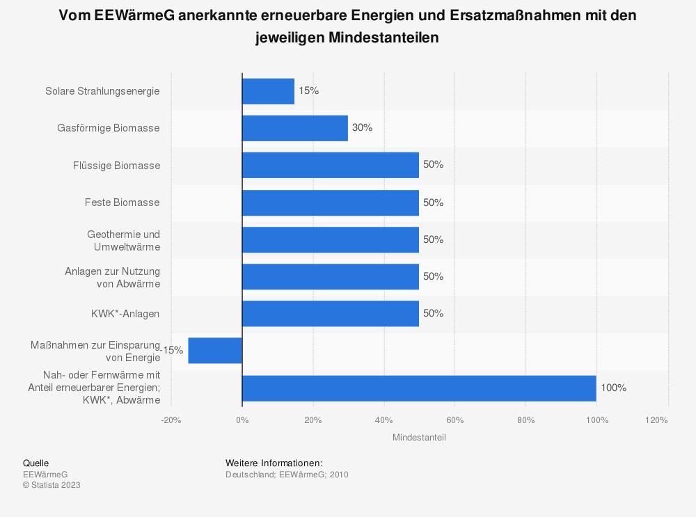 Statistik: Vom EEWärmeG anerkannte erneuerbare Energien und Ersatzmaßnahmen mit den jeweiligen Mindestanteilen | Statista