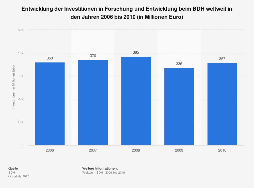 Statistik: Entwicklung der Investitionen in Forschung und Entwicklung beim BDH weltweit in den Jahren 2006 bis 2010 (in Millionen Euro)   Statista