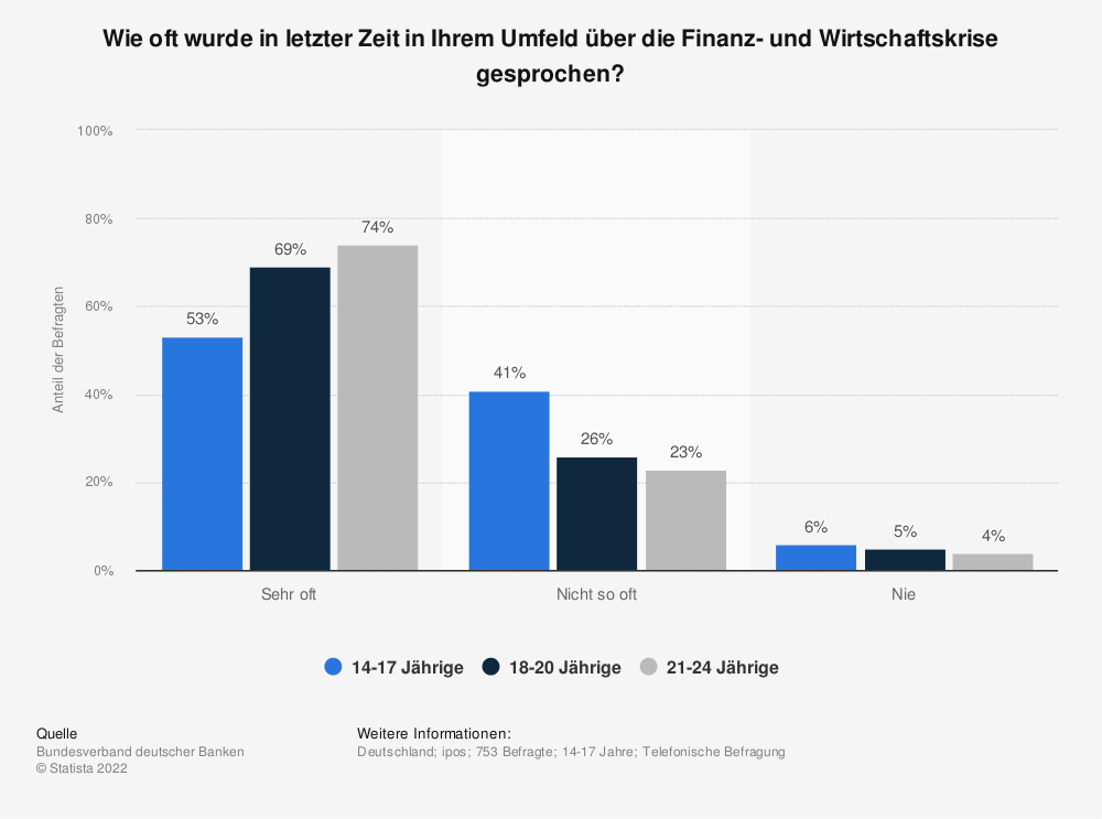 Statistik: Wie oft wurde in letzter Zeit in Ihrem Umfeld über die Finanz- und Wirtschaftskrise gesprochen? | Statista
