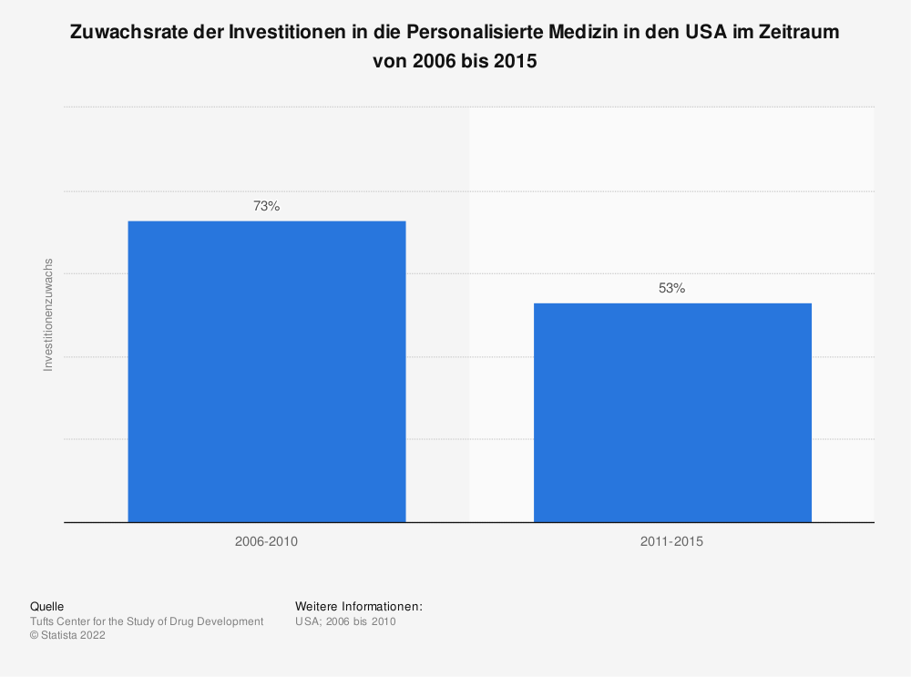 Statistik: Zuwachsrate der Investitionen in die Personalisierte Medizin in den USA im Zeitraum von 2006 bis 2015 | Statista