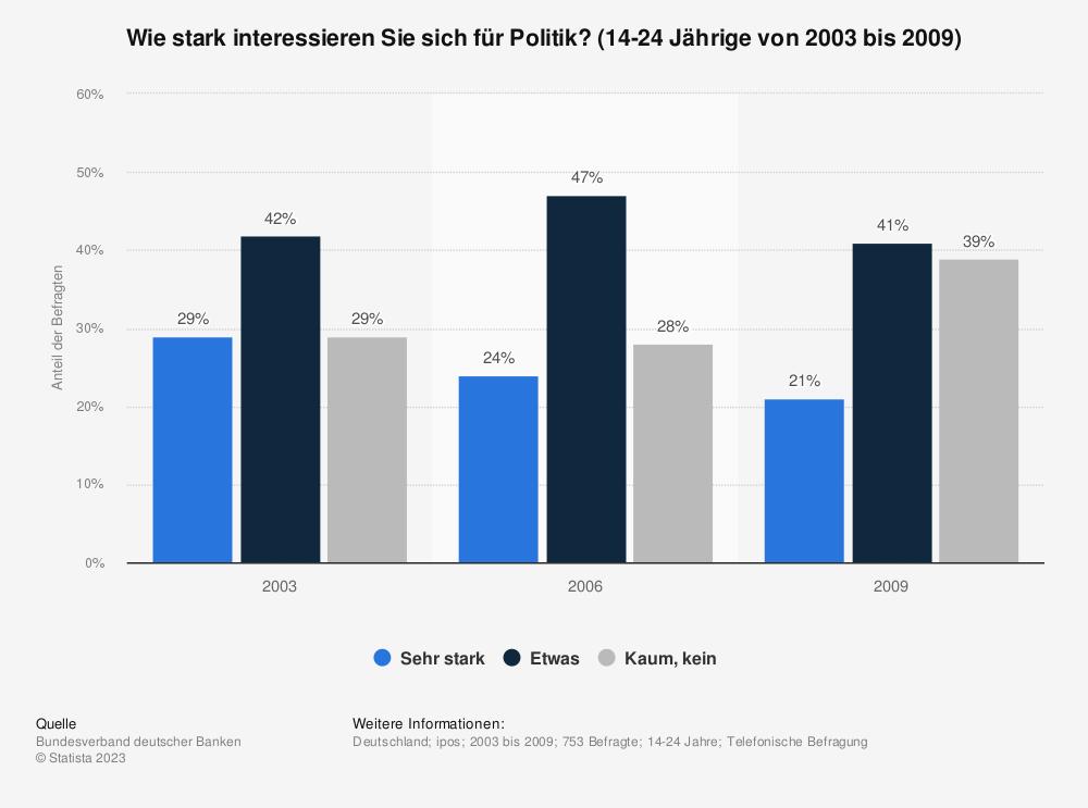Statistik: Wie stark interessieren Sie sich für Politik? (14-24 Jährige von 2003 bis 2009) | Statista