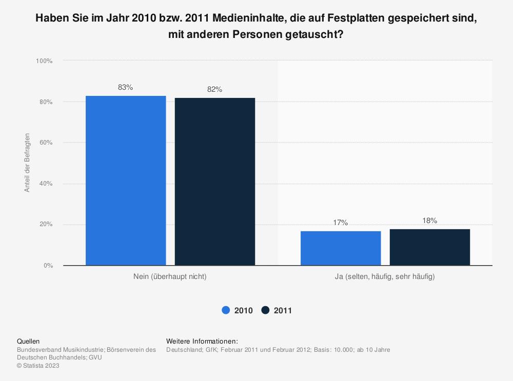 Statistik: Haben Sie im Jahr 2010 bzw. 2011 Medieninhalte, die auf Festplatten gespeichert sind, mit anderen Personen getauscht? | Statista