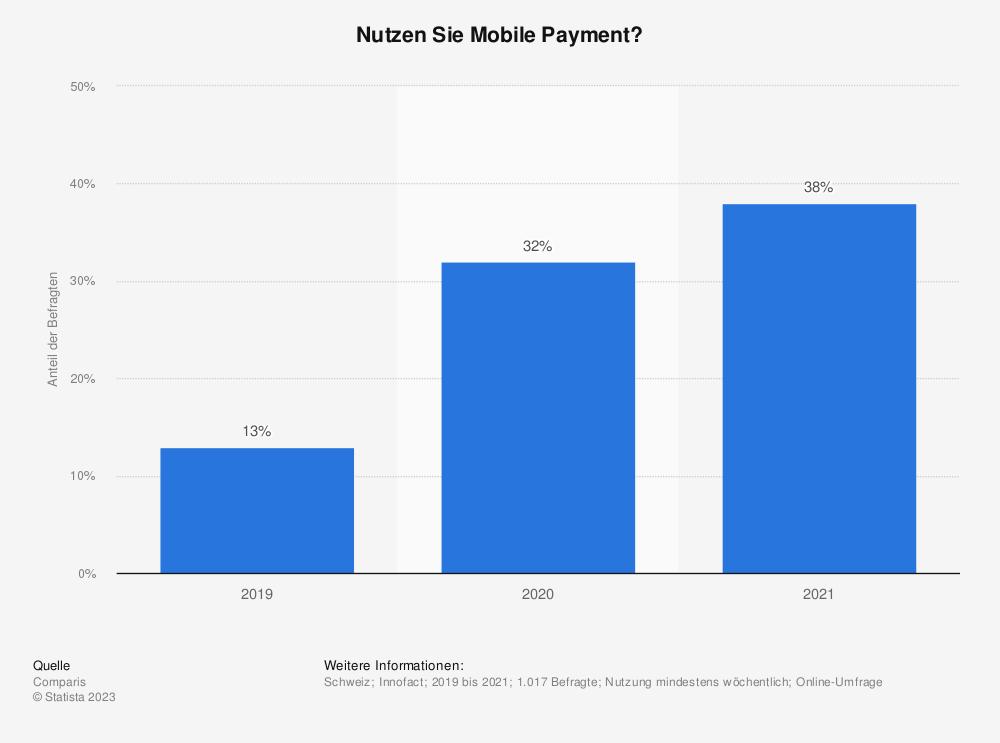 Statistik: Nutzen Sie Mobile Payment? | Statista