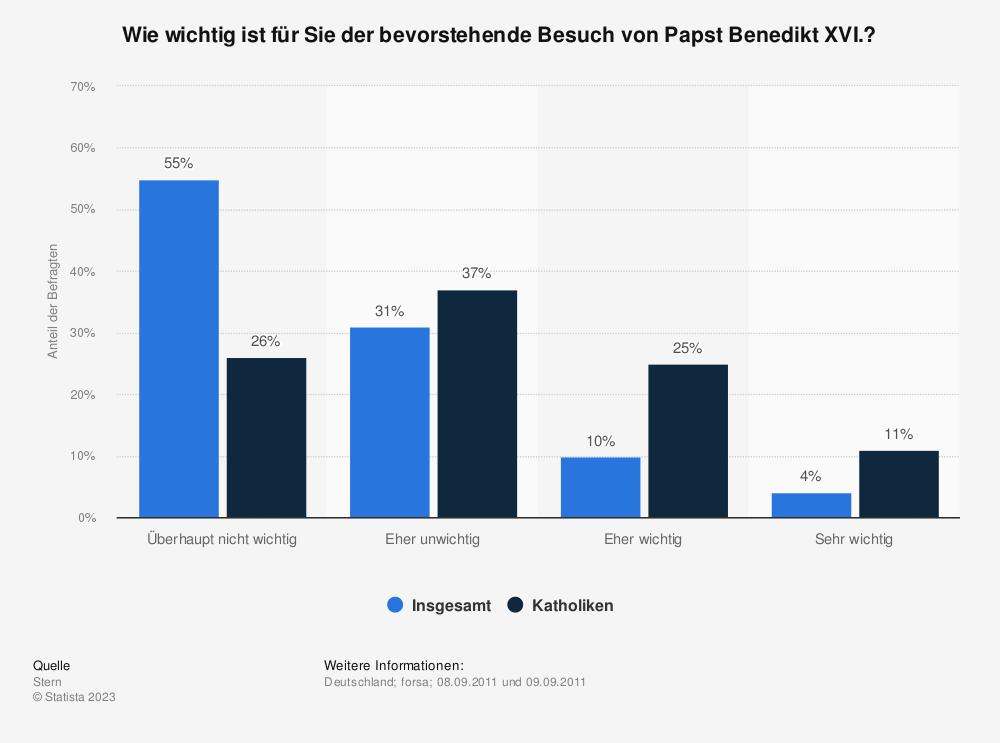 Statistik: Wie wichtig ist für Sie der bevorstehende Besuch von Papst Benedikt XVI.?   Statista