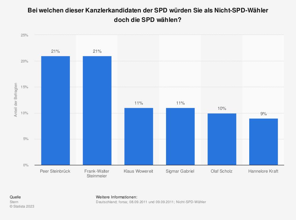 Statistik: Bei welchen dieser Kanzlerkandidaten der SPD würden Sie als Nicht-SPD-Wähler doch die SPD wählen?   Statista
