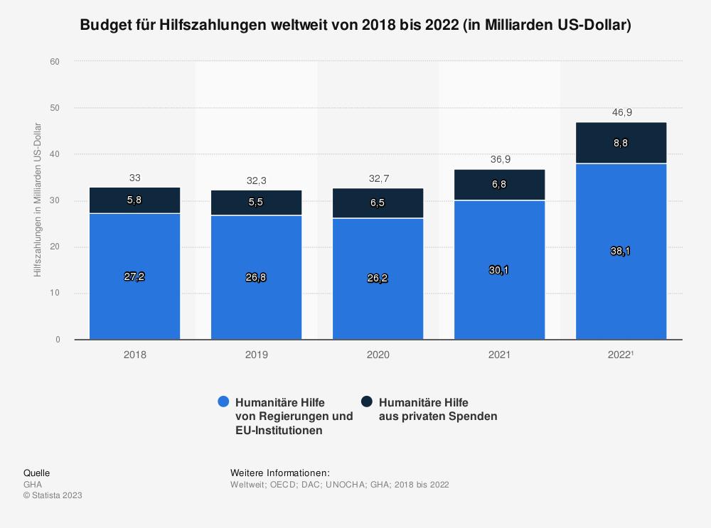 Statistik: Budget für Hilfszahlungen weltweit von 2014 bis 2018 (in Milliarden US-Dollar) | Statista