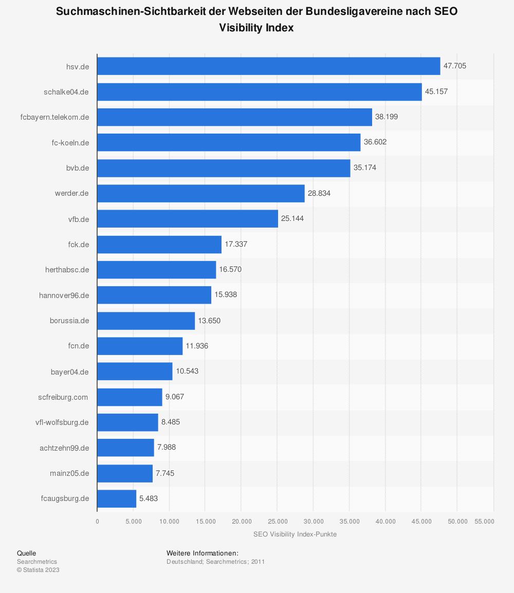 Statistik: Suchmaschinen-Sichtbarkeit der Webseiten der Bundesligavereine nach SEO Visibility Index | Statista