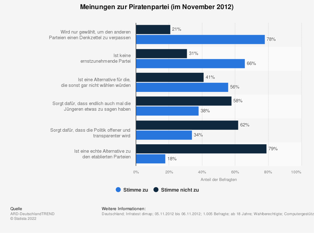 Statistik: Meinungen zur Piratenpartei (im November 2012) | Statista