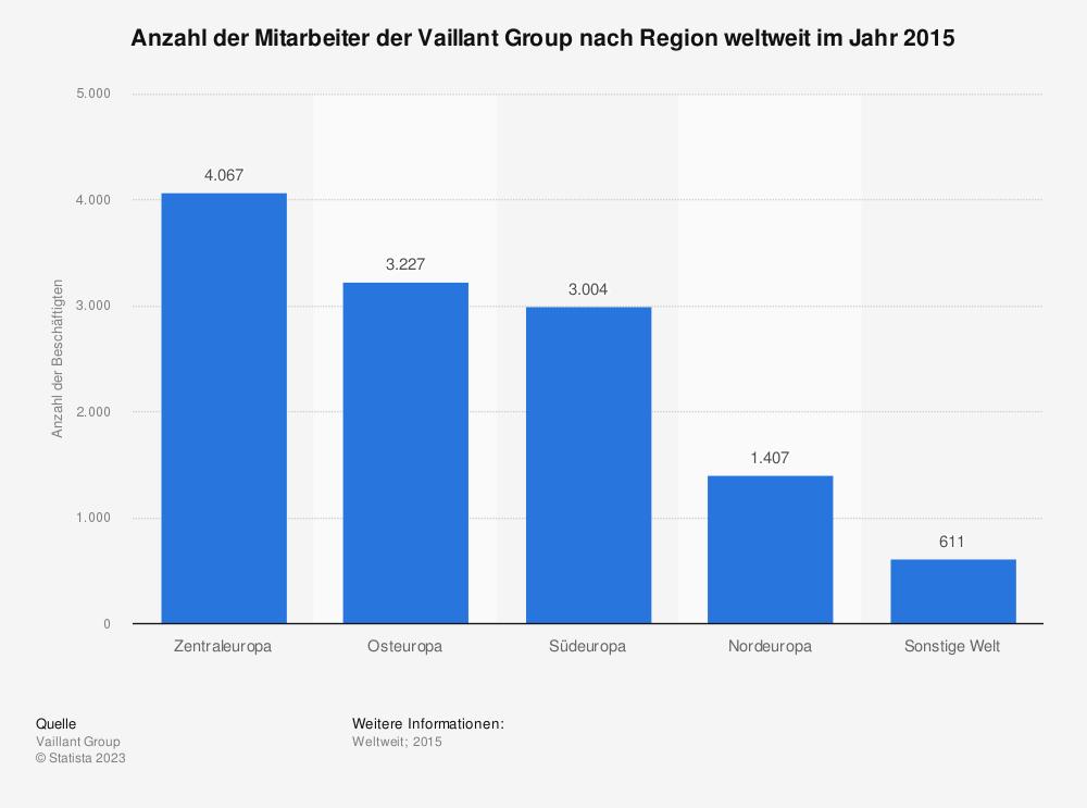 Statistik: Anzahl der Mitarbeiter der Vaillant Group nach Region weltweit im Jahr 2015 | Statista