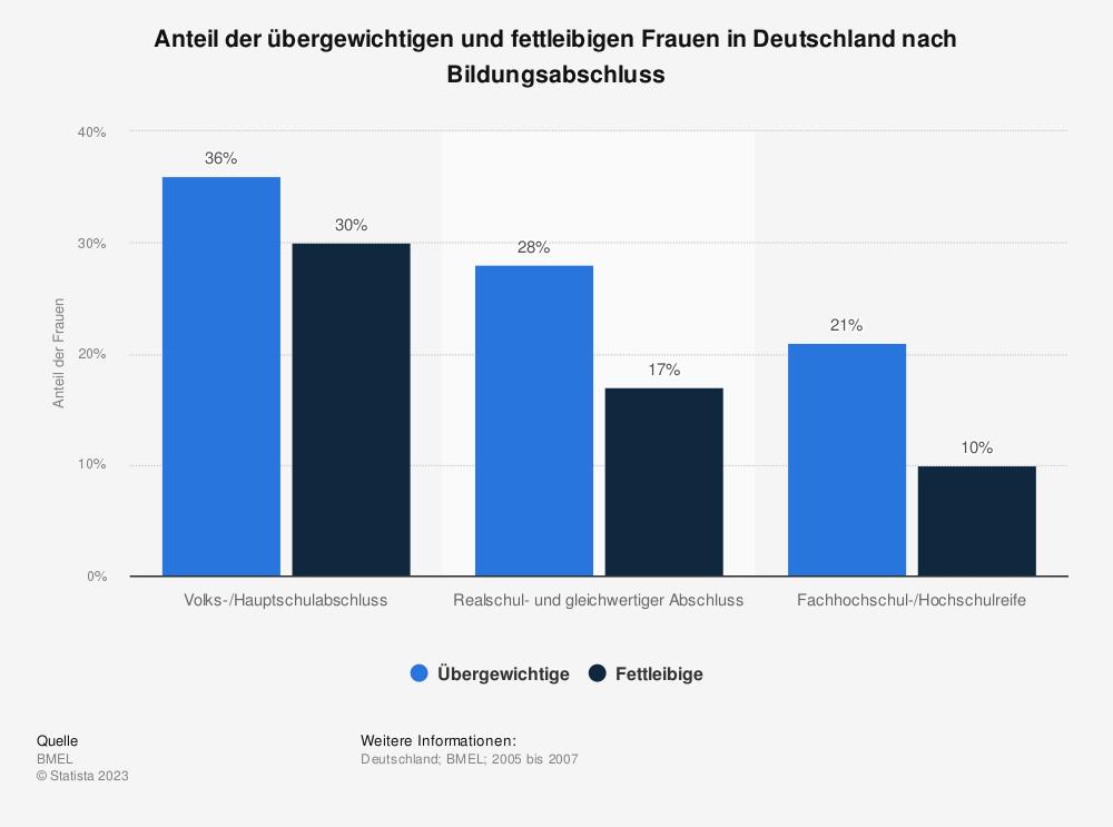 Statistik: Anteil der übergewichtigen und fettleibigen Frauen in Deutschland nach Bildungsabschluss | Statista