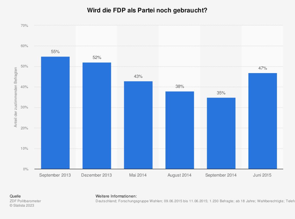 Statistik: Wird die FDP als Partei noch gebraucht? | Statista