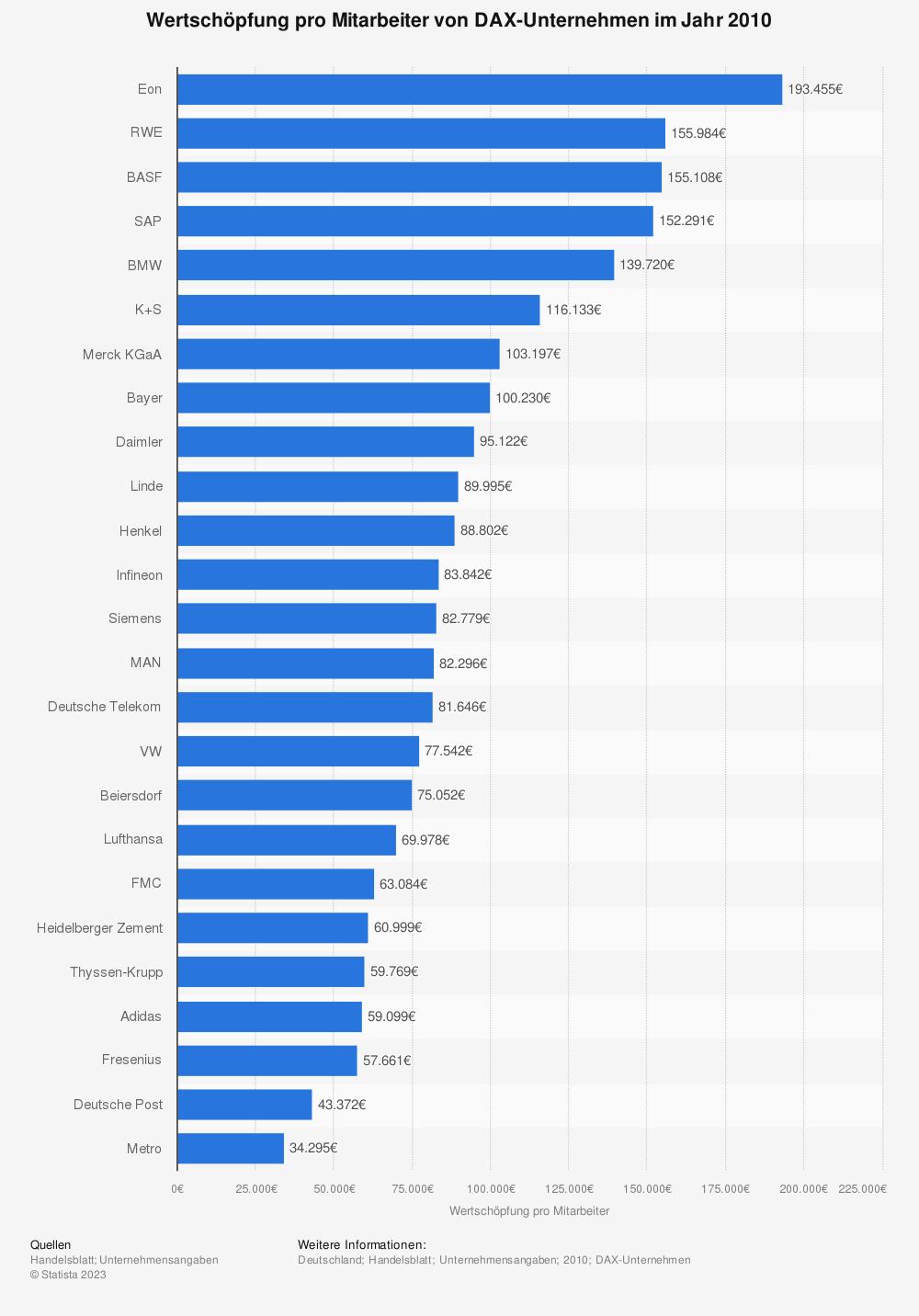 Statistik: Wertschöpfung pro Mitarbeiter von DAX-Unternehmen im Jahr 2010 | Statista