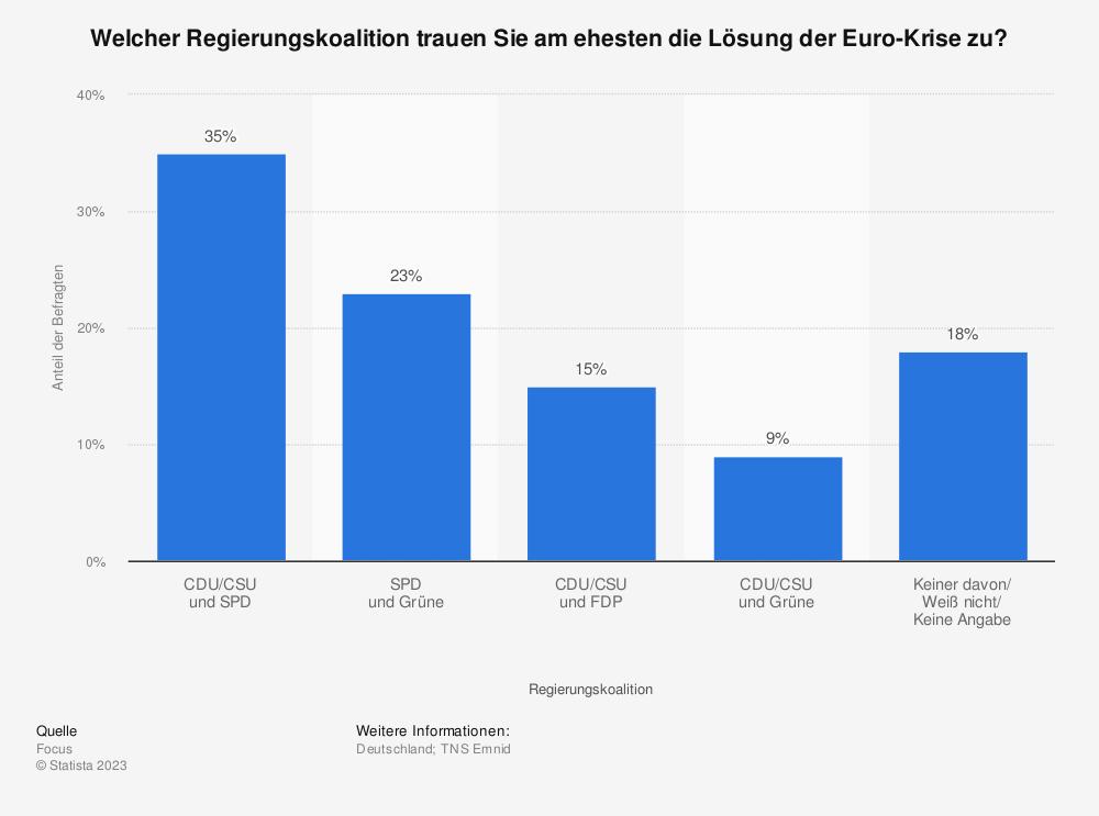 Statistik: Welcher Regierungskoalition trauen Sie am ehesten die Lösung der Euro-Krise zu? | Statista