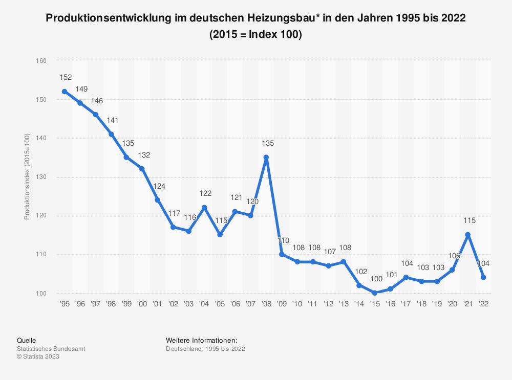 Statistik: Produktionsentwicklung im deutschen Heizungsbau* in den Jahren 1995 bis 2019 (2015 = Index 100) | Statista