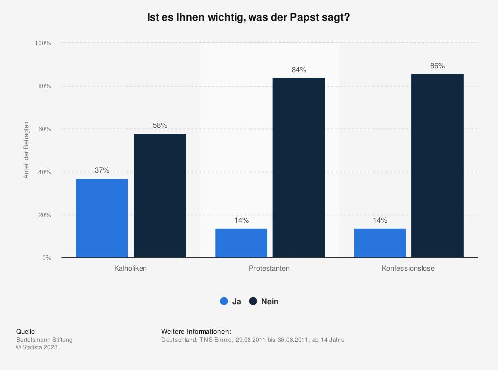 Statistik: Ist es Ihnen wichtig, was der Papst sagt?   Statista