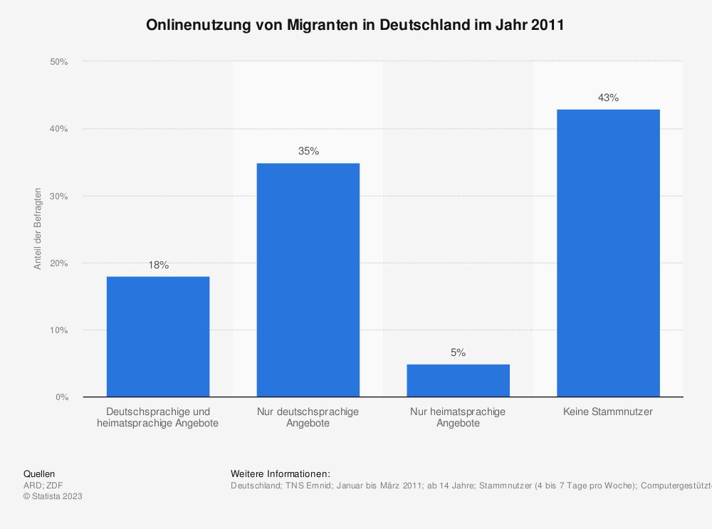 Statistik: Onlinenutzung von Migranten in Deutschland im Jahr 2011 | Statista