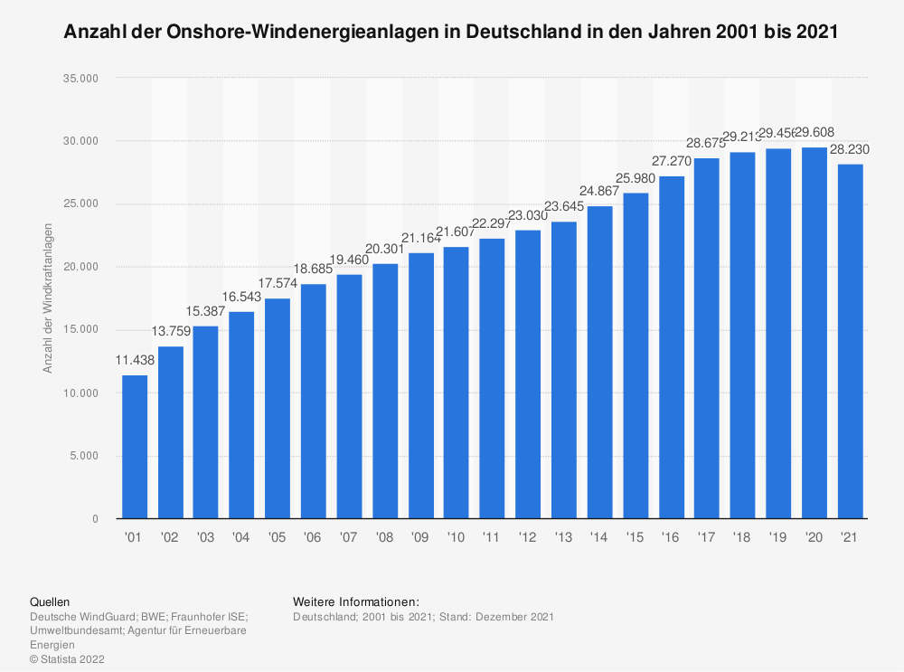 Statistik: Anzahl der Onshore-Windenergieanlagen in Deutschland in den Jahren 2000 bis 2018 | Statista