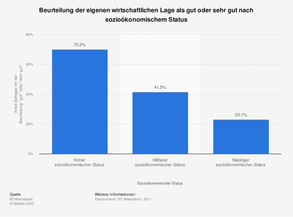 Statistik: Beurteilung der eigenen wirtschaftlichen Lage als gut oder sehr gut nach sozioökonomischem Status | Statista