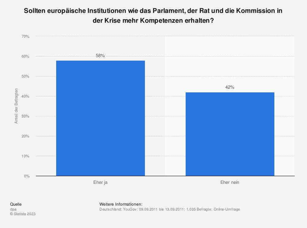 Statistik: Sollten europäische Institutionen wie das Parlament, der Rat und die Kommission in der Krise mehr Kompetenzen erhalten? | Statista