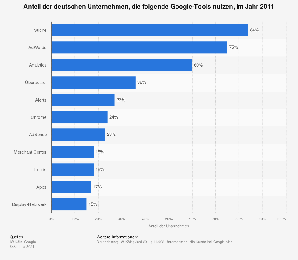 Statistik: Anteil der deutschen Unternehmen, die folgende Google-Tools nutzen, im Jahr 2011 | Statista