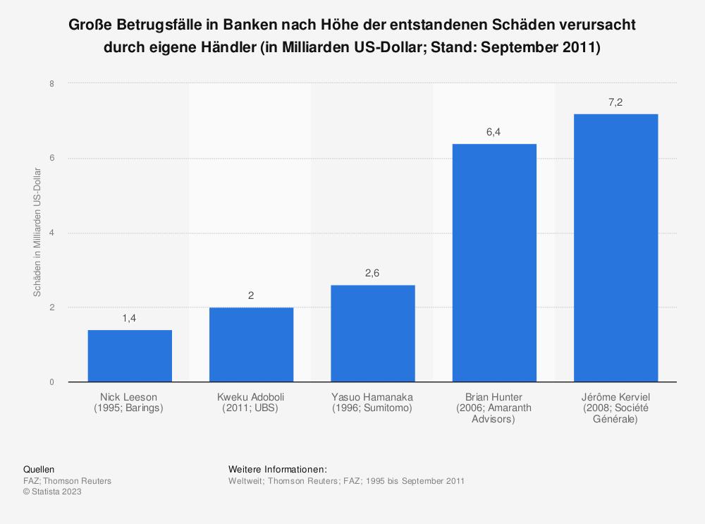 Statistik: Große Betrugsfälle in Banken nach Höhe der entstandenen Schäden verursacht durch eigene Händler (in Milliarden US-Dollar; Stand: September 2011) | Statista