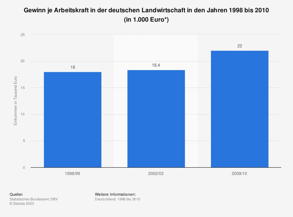 Statistik: Gewinn je Arbeitskraft in der deutschen Landwirtschaft in den Jahren 1998 bis 2010 (in 1.000 Euro*) | Statista