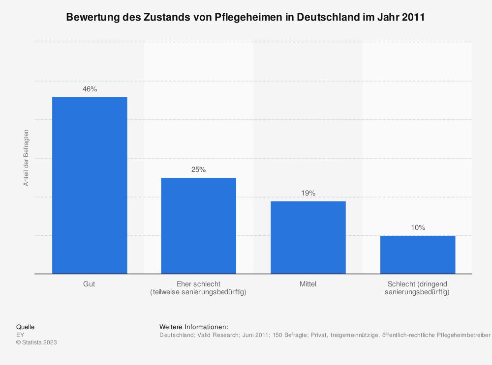 Statistik: Bewertung des Zustands von Pflegeheimen in Deutschland im Jahr 2011 | Statista