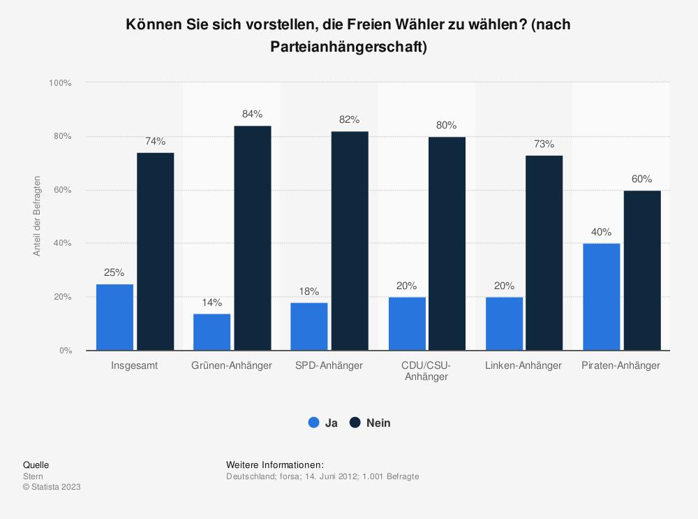 Statistik: Können Sie sich vorstellen, die Freien Wähler zu wählen? (nach Parteianhängerschaft) | Statista