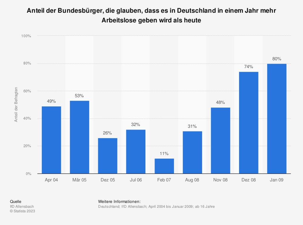 Statistik: Anteil der Bundesbürger, die glauben, dass es in Deutschland in einem Jahr mehr Arbeitslose geben wird als heute | Statista