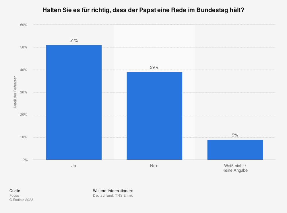 Statistik: Halten Sie es für richtig, dass der Papst eine Rede im Bundestag hält? | Statista